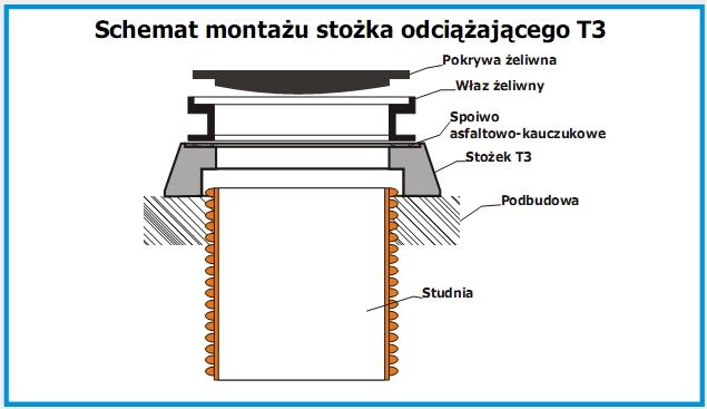 stożek_T3
